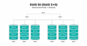 RAID 50 Array