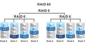 RAID 60 Array